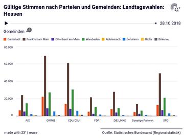 Gültige Stimmen nach Parteien und Gemeinden: Landtagswahlen: Hessen