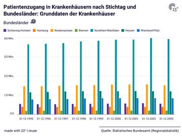 Patientenzugang in Krankenhäusern nach Stichtag und Bundesländer: Grunddaten der Krankenhäuser