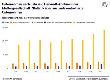 Unternehmen nach Jahr und Herkunftskontinent der Muttergesellschaft: Statistik über auslandskontrollierte Unternehmen