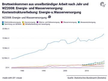 Bruttoeinkommen aus unselbständiger Arbeit nach Jahr und WZ2008: Energie- und Wasserversorgung: Kostenstrukturerhebung: Energie-u.Wasserversorgung