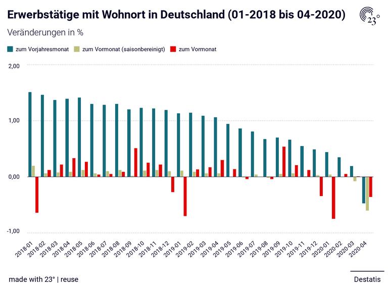 Erwerbstätige mit Wohnort in Deutschland (01-2018 bis 04-2020)