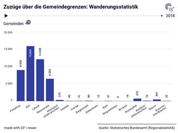 Wanderungsstatistik: Gemeinden, Jahr, Zuzüge über die Gemeindegrenzen, Fortzüge über die Gemeindegrenzen