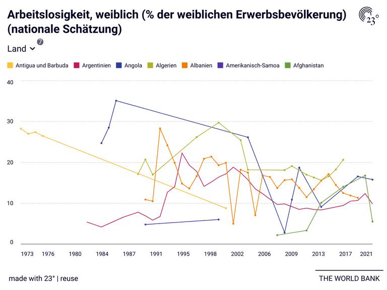 Arbeitslosigkeit, weiblich (% der weiblichen Erwerbsbevölkerung) (nationale Schätzung)