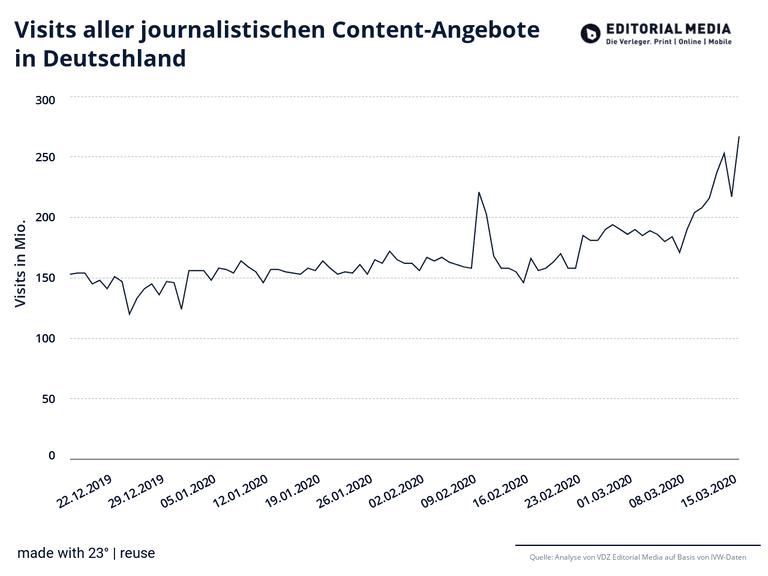 Visits aller journalistischen Content-Angebote in Deutschland