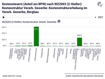 Kostensteuern (Anteil am BPW) nach WZ2003 (2-Steller): Kostenstruktur Verarb. Gewerbe: Kostenstrukturerhebung im Verarb. Gewerbe, Bergbau