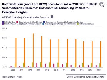 Kostensteuern (Anteil am BPW) nach Jahr und WZ2008 (2-Steller): Verarbeitendes Gewerbe: Kostenstrukturerhebung im Verarb. Gewerbe, Bergbau