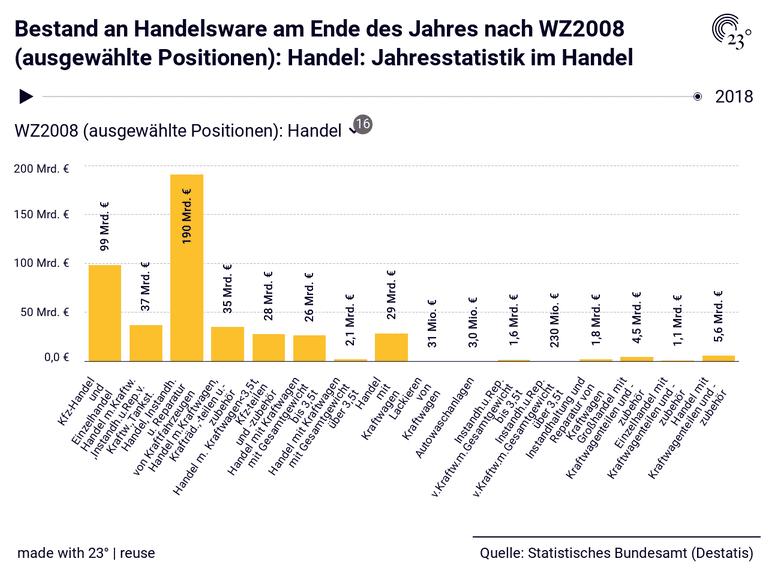 Bestand an Handelsware am Ende des Jahres nach WZ2008 (ausgewählte Positionen): Handel: Jahresstatistik im Handel