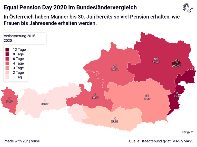 Equal Pension Day 2020 im Bundesländervergleich