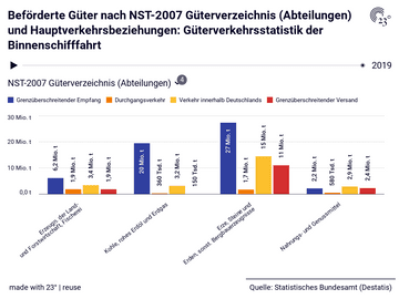 Beförderte Güter nach NST-2007 Güterverzeichnis (Abteilungen) und Hauptverkehrsbeziehungen: Güterverkehrsstatistik der Binnenschifffahrt