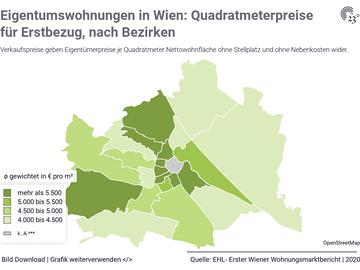 Eigentumswohnungen in Wien: Quadratmeterpreise für Erstbezug, nach Bezirken
