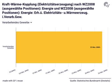 Kraft-Wärme-Kopplung (Elektrizitätserzeugung) nach WZ2008 (ausgewählte Positionen): Energie und WZ2008 (ausgewählte Positionen): Energie: Erh.ü. Elektrizitäts- u.Wärmeerzeug. i.Verarb.Gew.