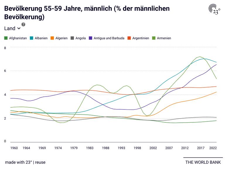 Bevölkerung 55-59 Jahre, männlich (% der männlichen Bevölkerung)