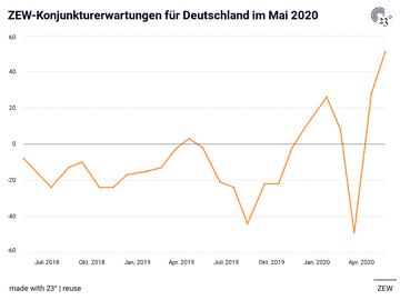 ZEW-Konjunkturerwartungen für Deutschland im Mai 2020