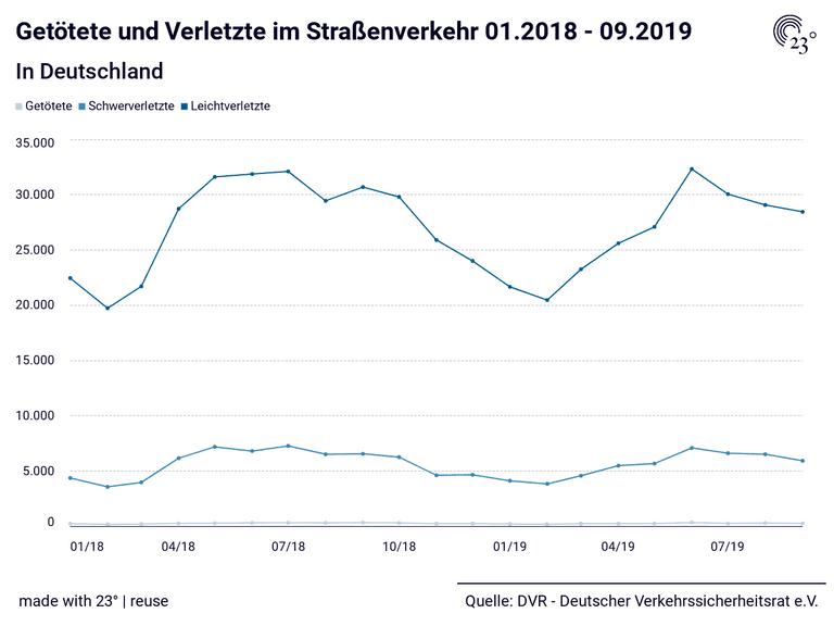 Getötete und Verletzte im Straßenverkehr 01.2018 - 09.2019