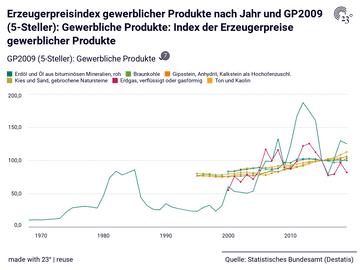 Erzeugerpreisindex gewerblicher Produkte nach Jahr und GP2009 (5-Steller): Gewerbliche Produkte: Index der Erzeugerpreise gewerblicher Produkte