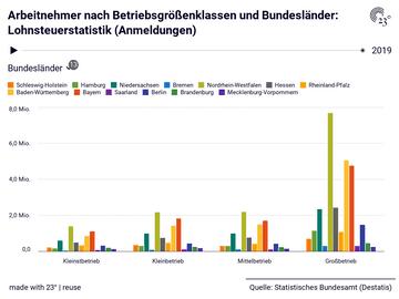 Arbeitnehmer nach Betriebsgrößenklassen und Bundesländer: Lohnsteuerstatistik (Anmeldungen)