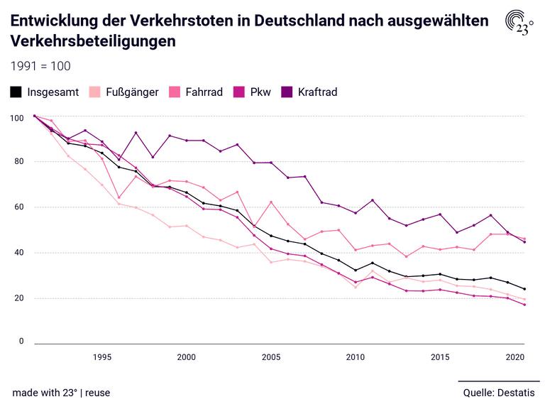 Entwicklung der Verkehrstoten in Deutschland nach ausgewählten Verkehrsbeteiligungen
