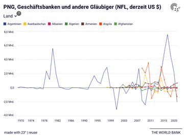 PNG, Geschäftsbanken und andere Gläubiger (NFL, derzeit US $)