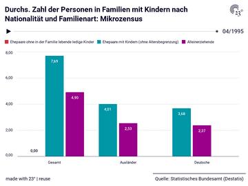 Durchs. Zahl der Personen in Familien mit Kindern nach Nationalität und Familienart: Mikrozensus