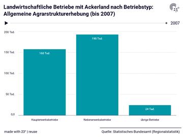 Landwirtschaftliche Betriebe mit Ackerland nach Betriebstyp: Allgemeine Agrarstrukturerhebung (bis 2007)