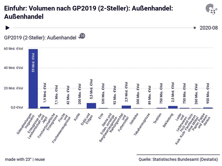Einfuhr: Volumen nach GP2019 (2-Steller): Außenhandel: Außenhandel