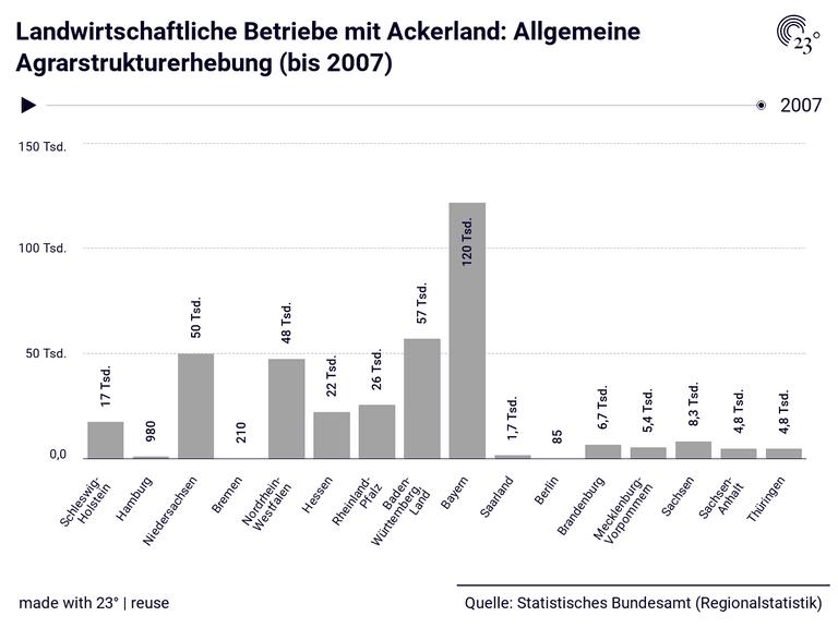 Landwirtschaftliche Betriebe mit Ackerland: Allgemeine Agrarstrukturerhebung (bis 2007)