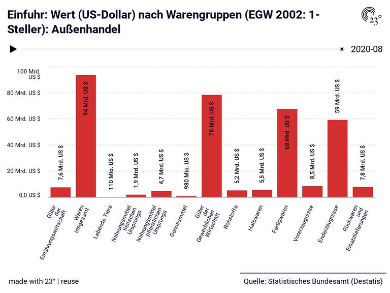 Einfuhr: Wert (US-Dollar) nach Warengruppen (EGW 2002: 1-Steller): Außenhandel
