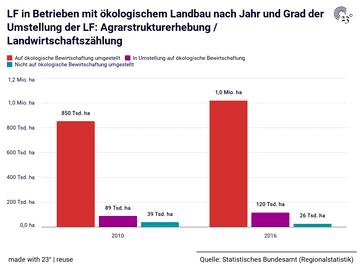 LF in Betrieben mit ökologischem Landbau nach Jahr und Grad der Umstellung der LF: Agrarstrukturerhebung / Landwirtschaftszählung