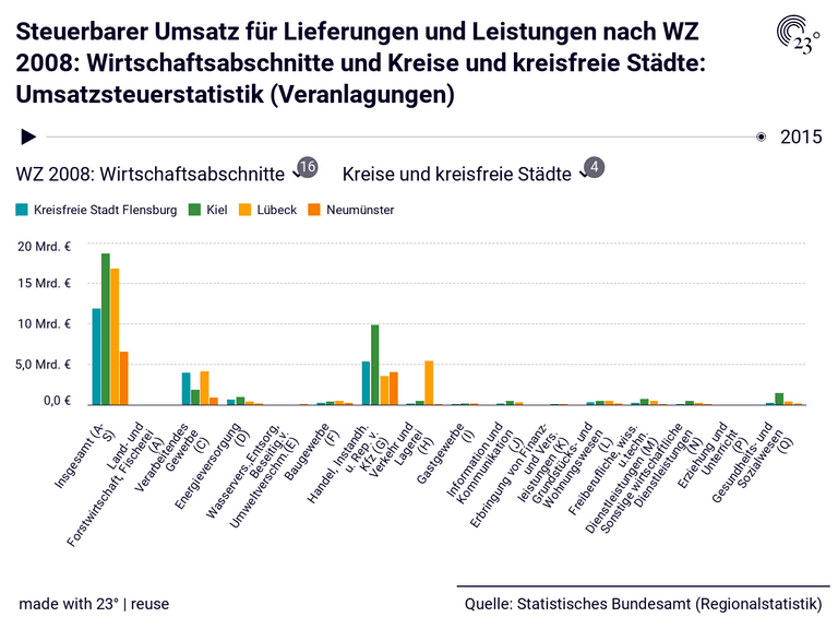 Steuerbarer Umsatz für Lieferungen und Leistungen nach WZ 2008: Wirtschaftsabschnitte und Kreise und kreisfreie Städte: Umsatzsteuerstatistik (Veranlagungen)