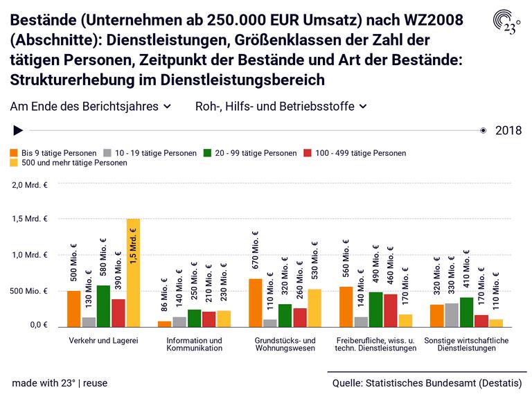 Bestände (Unternehmen ab 250.000 EUR Umsatz) nach WZ2008 (Abschnitte): Dienstleistungen, Größenklassen der Zahl der tätigen Personen, Zeitpunkt der Bestände und Art der Bestände: Strukturerhebung im Dienstleistungsbereich