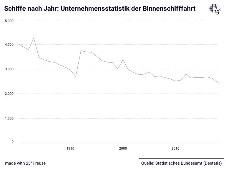 Schiffe nach Jahr: Unternehmensstatistik der Binnenschifffahrt