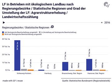 LF in Betrieben mit ökologischem Landbau nach Regierungsbezirke / Statistische Regionen und Grad der Umstellung der LF: Agrarstrukturerhebung / Landwirtschaftszählung