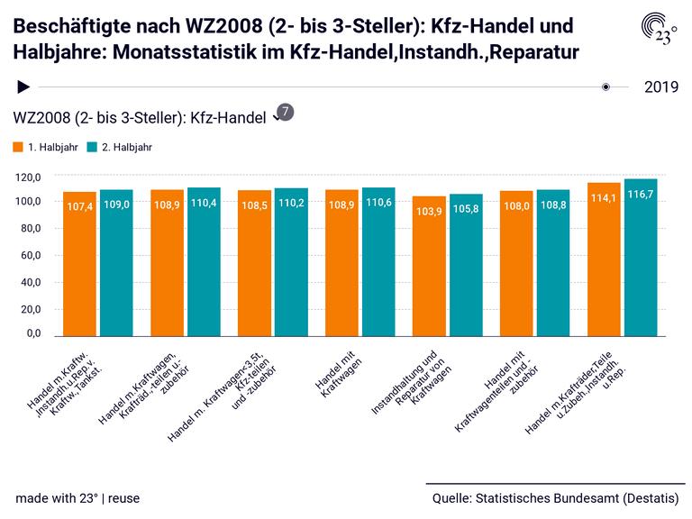 Beschäftigte nach WZ2008 (2- bis 3-Steller): Kfz-Handel und Halbjahre: Monatsstatistik im Kfz-Handel,Instandh.,Reparatur