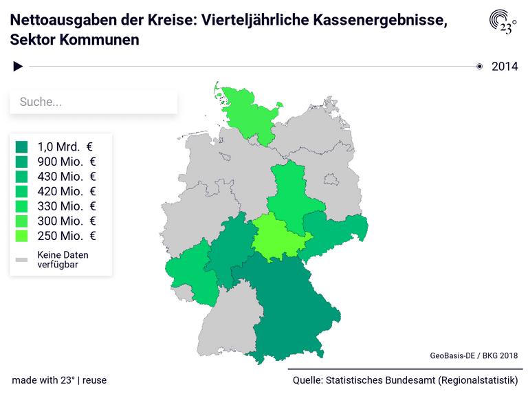 Nettoausgaben der Kreise: Vierteljährliche Kassenergebnisse, Sektor Kommunen