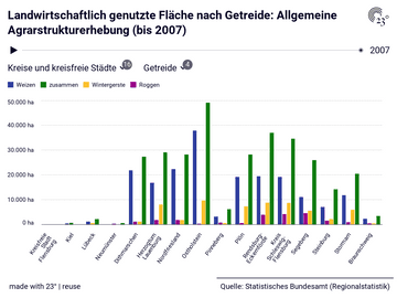 Landwirtschaftlich genutzte Fläche nach Getreide: Allgemeine Agrarstrukturerhebung (bis 2007)