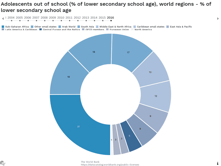 Adolescents out of school (% of lower secondary school age), world regions - % of lower secondary school age