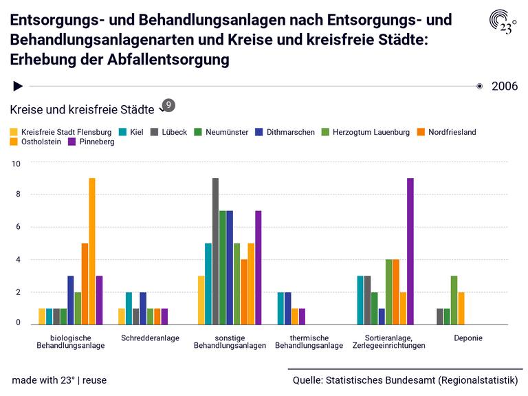 Entsorgungs- und Behandlungsanlagen nach Entsorgungs- und Behandlungsanlagenarten und Kreise und kreisfreie Städte: Erhebung der Abfallentsorgung