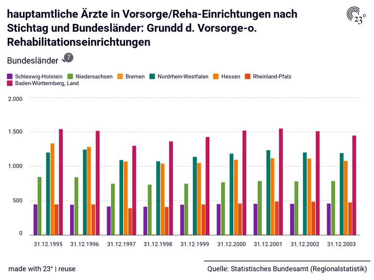 hauptamtliche Ärzte in Vorsorge/Reha-Einrichtungen nach Stichtag und Bundesländer: Grundd d. Vorsorge-o. Rehabilitationseinrichtungen
