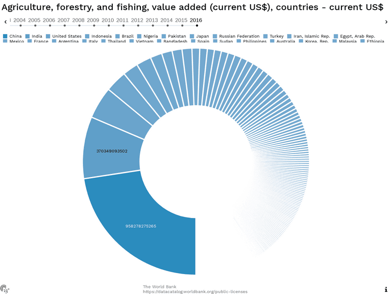 Agriculture, forestry, and fishing, value added (current US$), countries - current US$