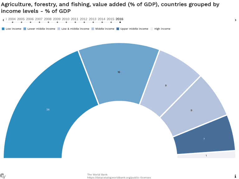 Agriculture, forestry, and fishing, value added (% of GDP), countries grouped by income levels - % of GDP