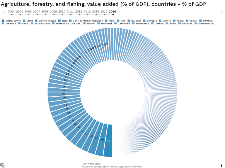 Agriculture, forestry, and fishing, value added (% of GDP), countries - % of GDP