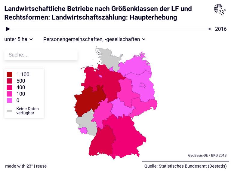 Landwirtschaftliche Betriebe nach Größenklassen der LF und Rechtsformen: Landwirtschaftszählung: Haupterhebung