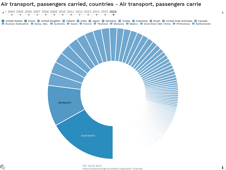 Air transport, passengers carried, countries - Air transport, passengers carrie