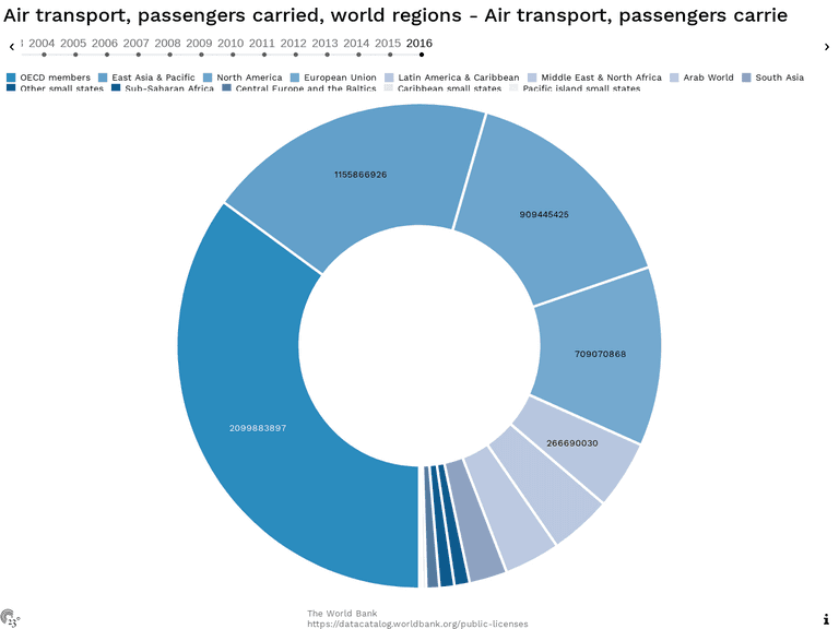 Air transport, passengers carried, world regions - Air transport, passengers carrie