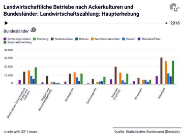 Landwirtschaftliche Betriebe nach Ackerkulturen und Bundesländer: Landwirtschaftszählung: Haupterhebung