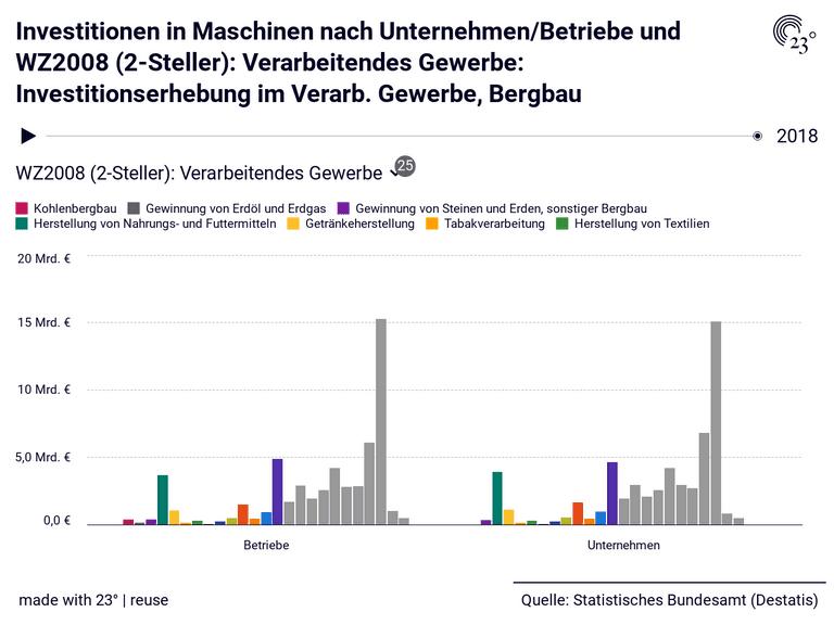 Investitionen in Maschinen nach Unternehmen/Betriebe und WZ2008 (2-Steller): Verarbeitendes Gewerbe: Investitionserhebung im Verarb. Gewerbe, Bergbau