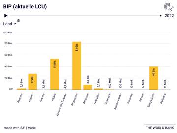 BIP (aktuelle LCU)