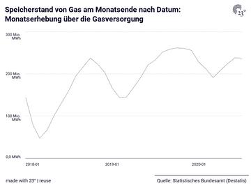 Speicherstand von Gas am Monatsende nach Datum: Monatserhebung über die Gasversorgung