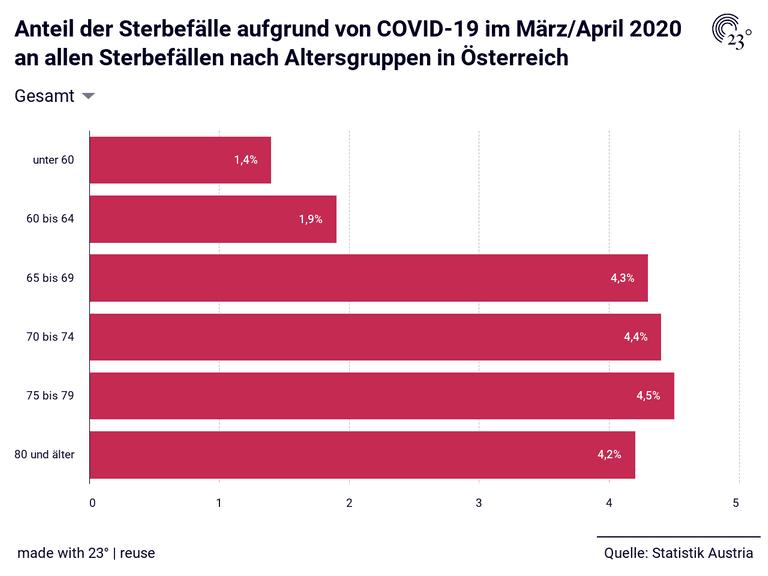 Anteil der Sterbefälle aufgrund von COVID-19 im März/April 2020 an allen Sterbefällen nach Altersgruppen in Österreich