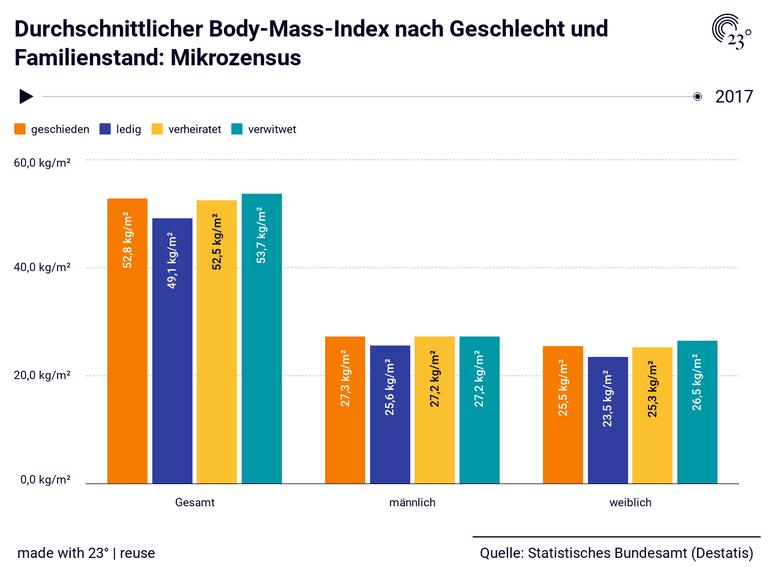 Durchschnittlicher Body-Mass-Index nach Geschlecht und Familienstand: Mikrozensus